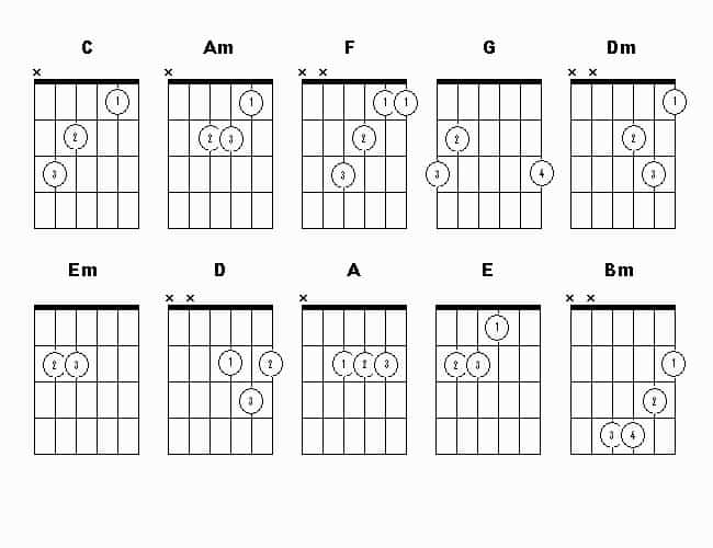 guitar chords with finger numbers Beautiful guitar chords for beginners with fingers Music Sheets Chords