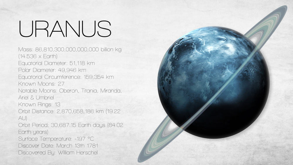 is uranus visible tonight